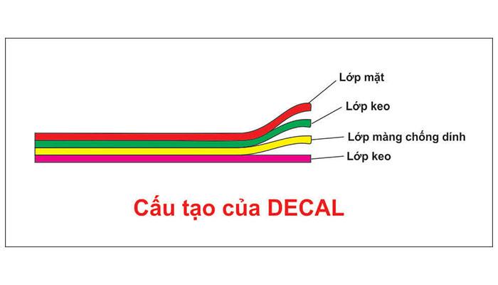 Cấu tạo 4 lớp của decal